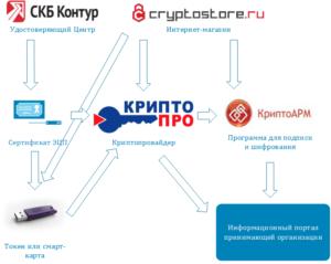 ТОП способов проверки электронной подписи (ЭЦП)