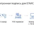 Как получить электронную подпись для ЕГАИС