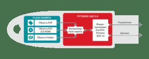 Рутокен ЭЦП 2.0 128КБ Flash 8ГБ, серт. ФСБ / Каталог продуктов / Продукты / Рутокен