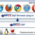 Настройка браузера для ЭЦП, плагины настройки браузеров для работы с ЭЦП