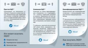 Заключение кредитного договора с цифровой подписью  Акты, образцы, формы, договоры   Консультант Плюс