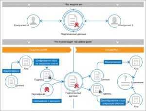 Электронный документооборот и электронная подпись: просто о сложном